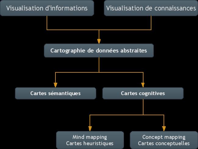 Schéma des visualisations de données abstraites